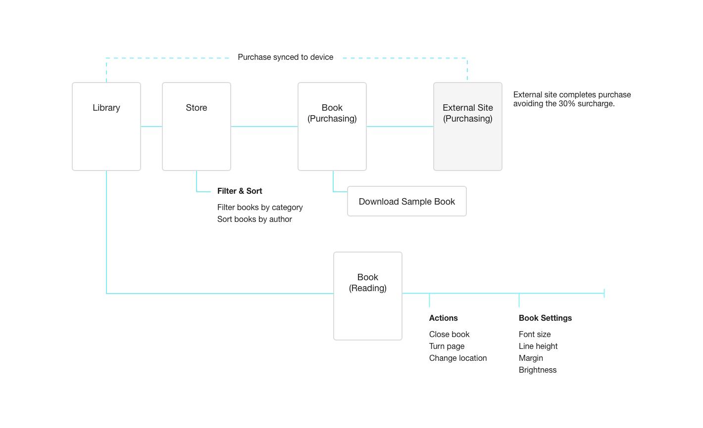 book-ui-application-flow@2x